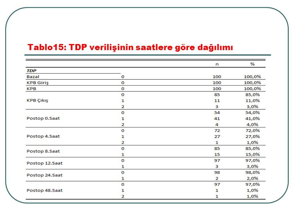Tablo15: TDP verilişinin saatlere göre dağılımı