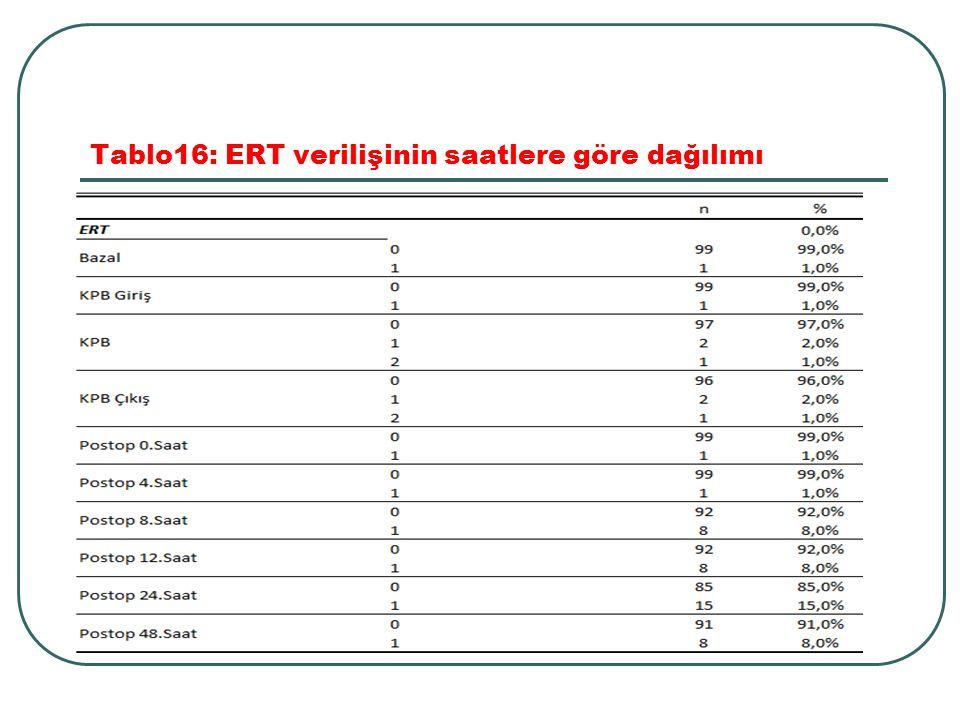 Tablo16: ERT verilişinin saatlere göre dağılımı