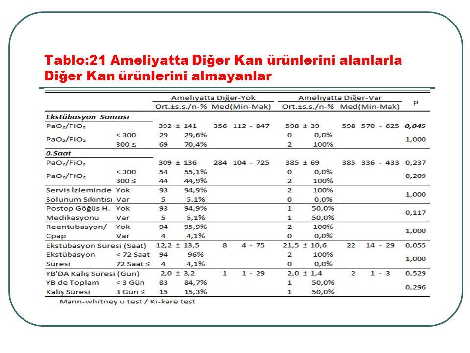 Tablo:21 Ameliyatta Diğer Kan ürünlerini alanlarla Diğer Kan ürünlerini almayanlar