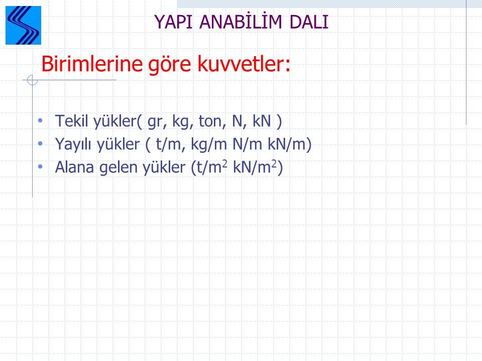 YAPI ANABİLİM DALI Tekil yükler( gr, kg, ton, N, kN )