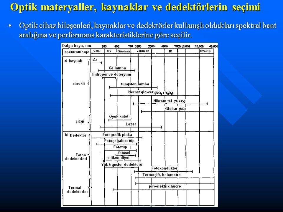 Optik materyaller, kaynaklar ve dedektörlerin seçimi