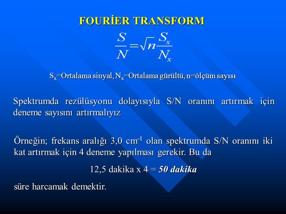 FOURİER TRANSFORM Sx=Ortalama sinyal, Nx=Ortalama gürültü, n=ölçüm sayısı.