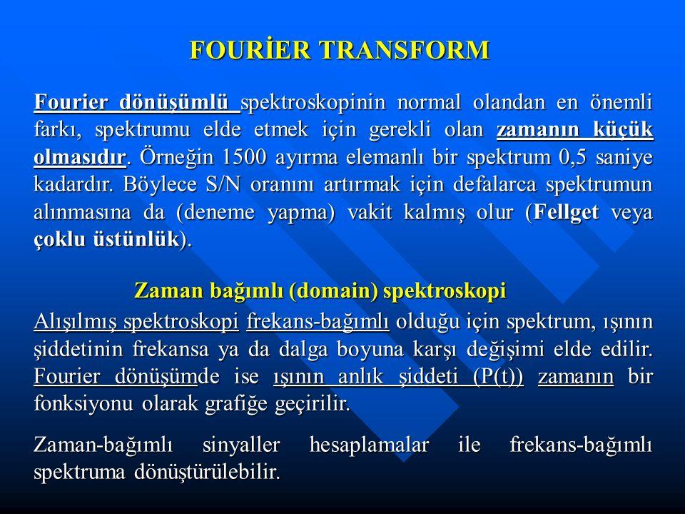 FOURİER TRANSFORM