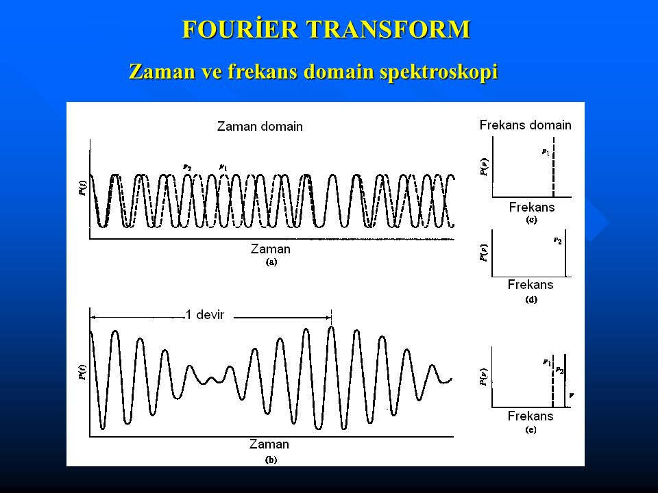 FOURİER TRANSFORM Zaman ve frekans domain spektroskopi