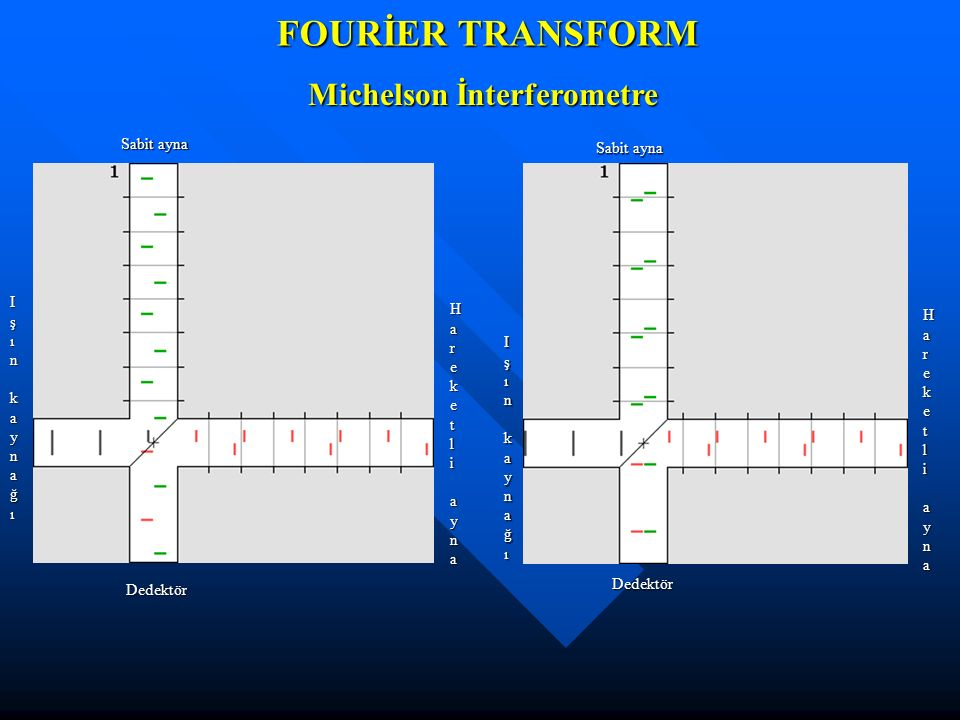 FOURİER TRANSFORM Michelson İnterferometre Sabit ayna Sabit ayna