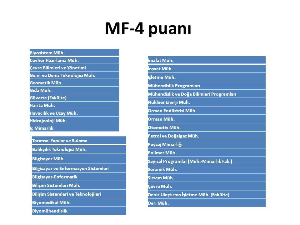 MF-4 puanı Biyosistem Müh. İmalat Müh. Cevher Hazırlama Müh.
