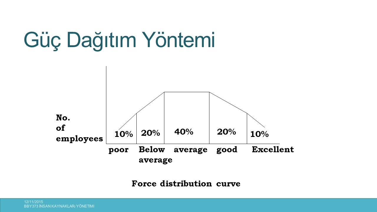 Güç Dağıtım Yöntemi No. of employees 10% 20% 40% poor Below average