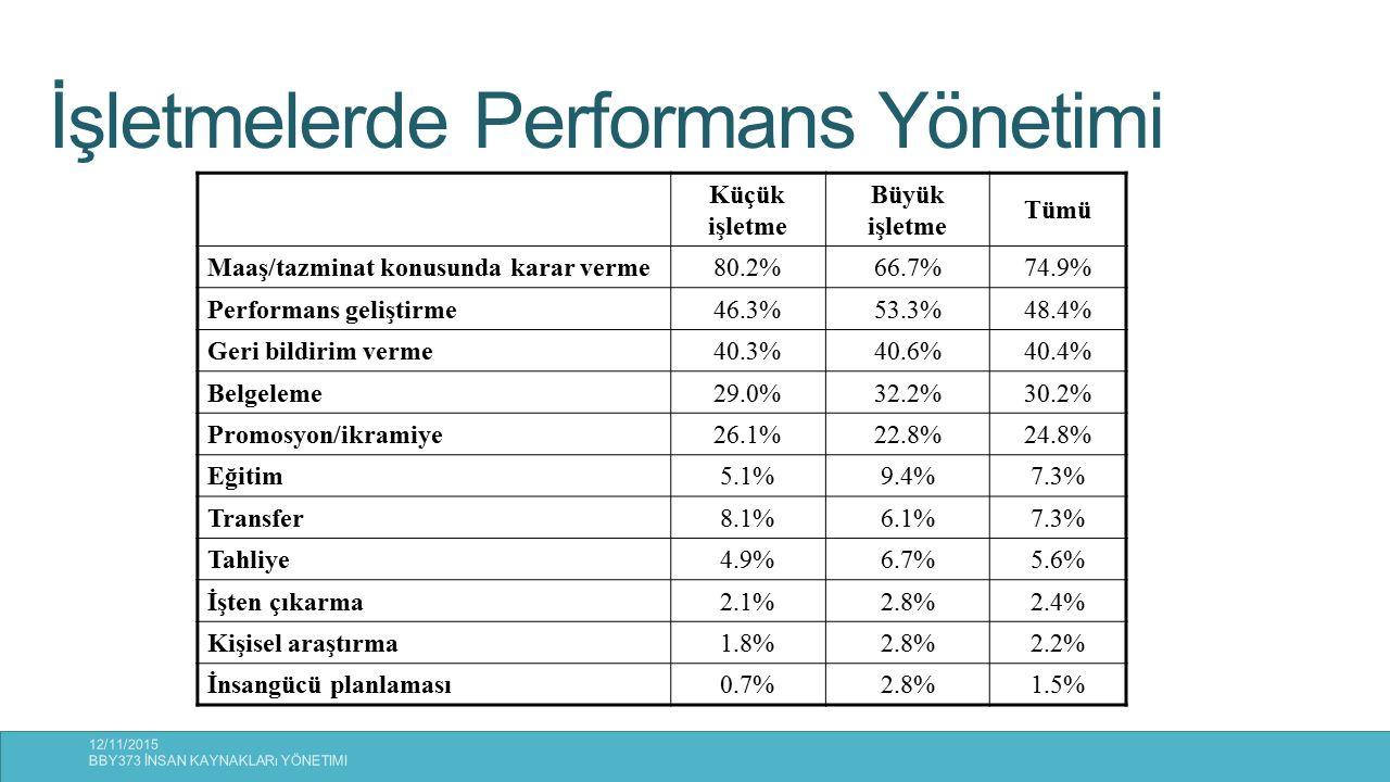 İşletmelerde Performans Yönetimi