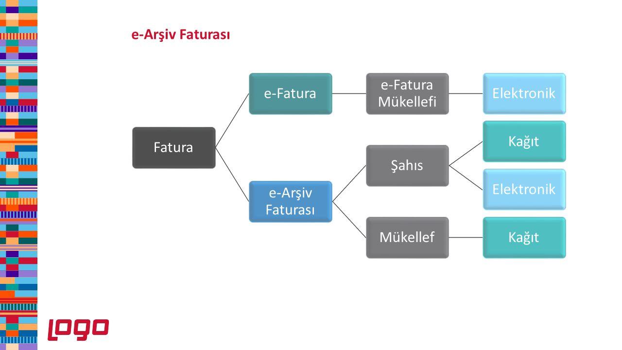 e-Arşiv Faturası Fatura. e-Fatura. e-Fatura Mükellefi. Elektronik. e-Arşiv Faturası. Şahıs. Kağıt.