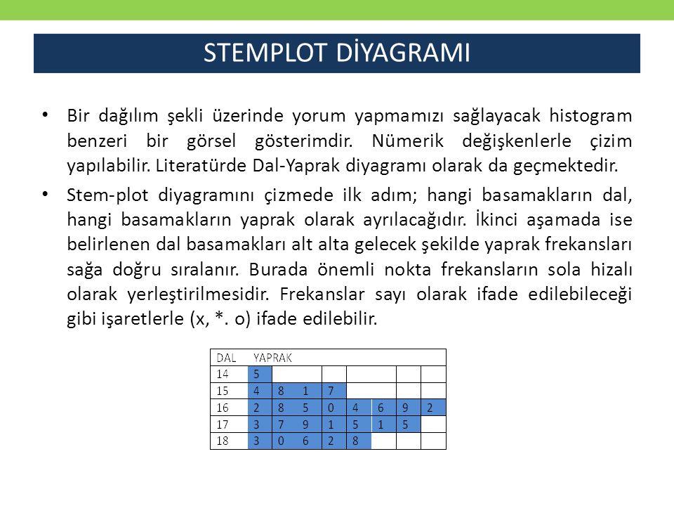 STEMPLOT DİYAGRAMI