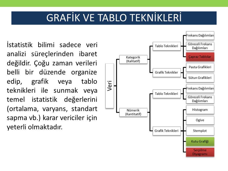 GRAFİK VE TABLO TEKNİKLERİ