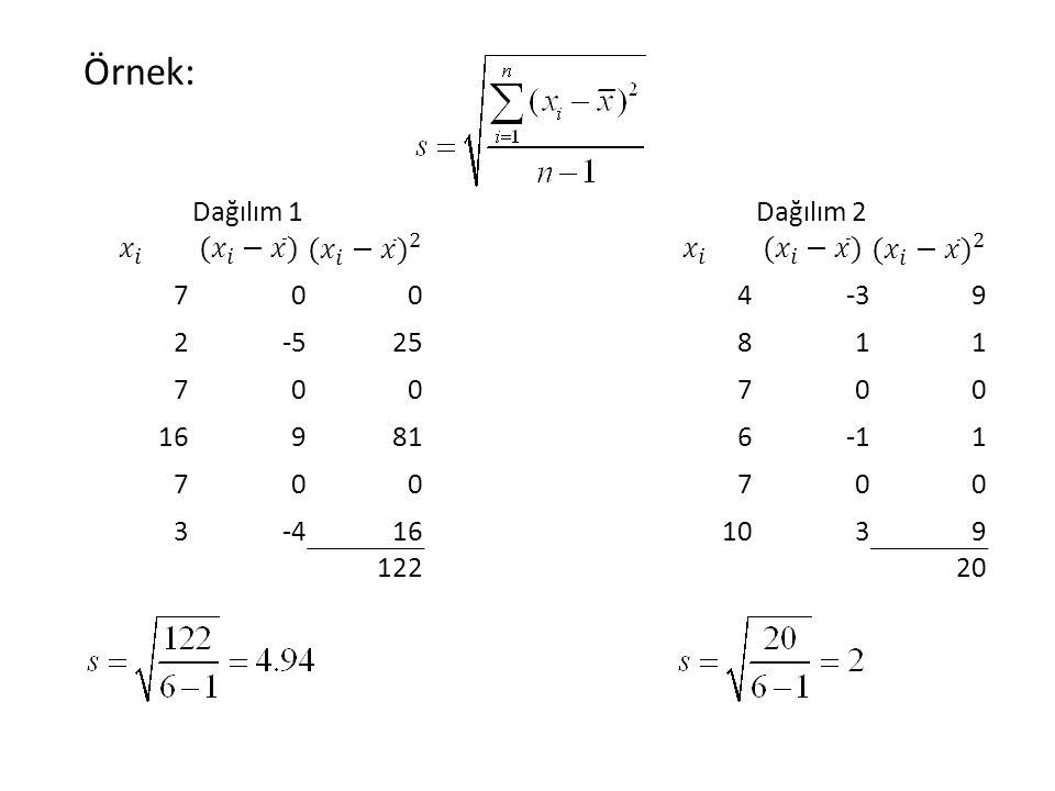 Örnek: Dağılım 1 𝑥 𝑖 ( 𝑥 𝑖 − 𝑥 ) ( 𝑥 𝑖 − 𝑥 ) 2 7 2 -5 25 16 9 81 3 -4