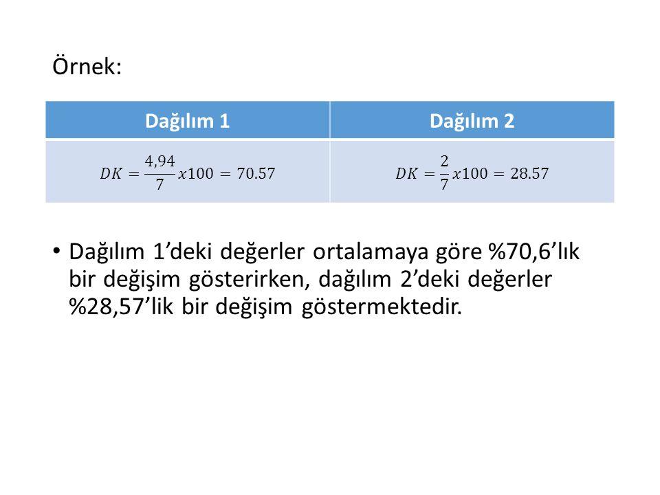 Örnek: Dağılım 1'deki değerler ortalamaya göre %70,6'lık bir değişim gösterirken, dağılım 2'deki değerler %28,57'lik bir değişim göstermektedir.