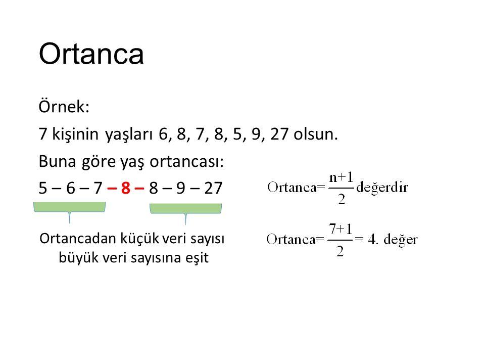 Ortanca Örnek: 7 kişinin yaşları 6, 8, 7, 8, 5, 9, 27 olsun. Buna göre yaş ortancası: 5 – 6 – 7 – 8 – 8 – 9 – 27