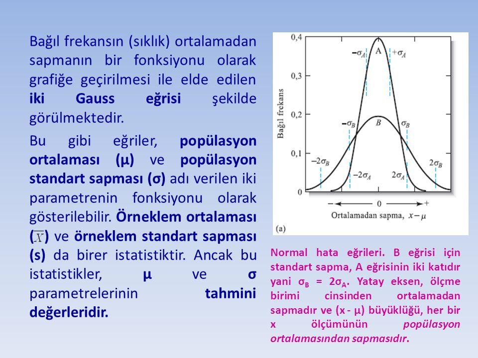 Bağıl frekansın (sıklık) ortalamadan sapmanın bir fonksiyonu olarak grafiğe geçirilmesi ile elde edilen iki Gauss eğrisi şekilde görülmektedir.
