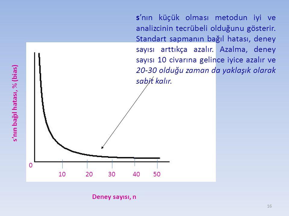 s'nın küçük olması metodun iyi ve analizcinin tecrübeli olduğunu gösterir. Standart sapmanın bağıl hatası, deney sayısı arttıkça azalır. Azalma, deney sayısı 10 civarına gelince iyice azalır ve 20-30 olduğu zaman da yaklaşık olarak sabit kalır.