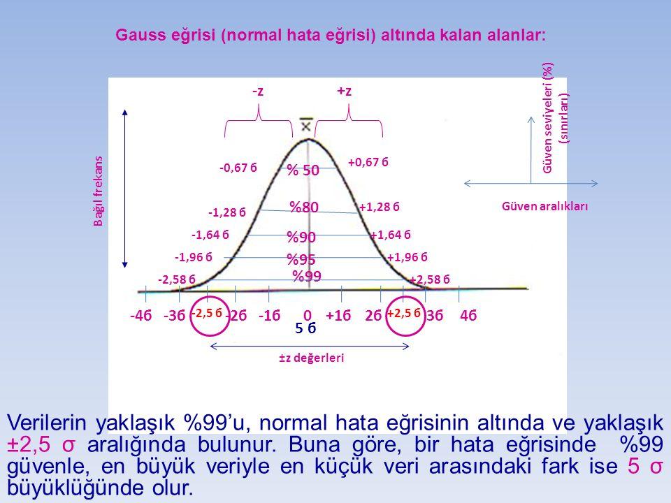 Gauss eğrisi (normal hata eğrisi) altında kalan alanlar:
