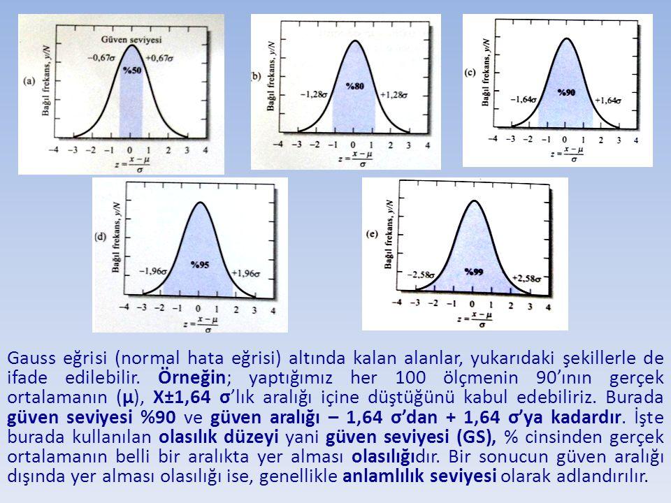 Gauss eğrisi (normal hata eğrisi) altında kalan alanlar, yukarıdaki şekillerle de ifade edilebilir.