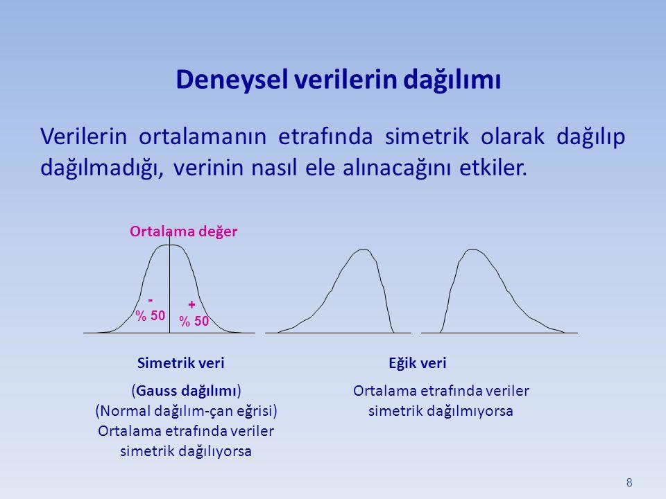Deneysel verilerin dağılımı