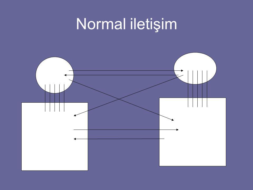 Normal iletişim Bilinç BİLİNÇDIŞI Sinir sisteminin diğer tüm kısımları