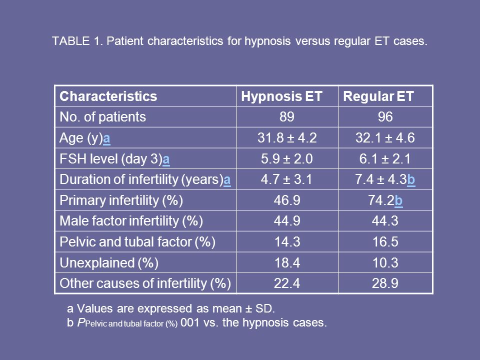 TABLE 1. Patient characteristics for hypnosis versus regular ET cases.