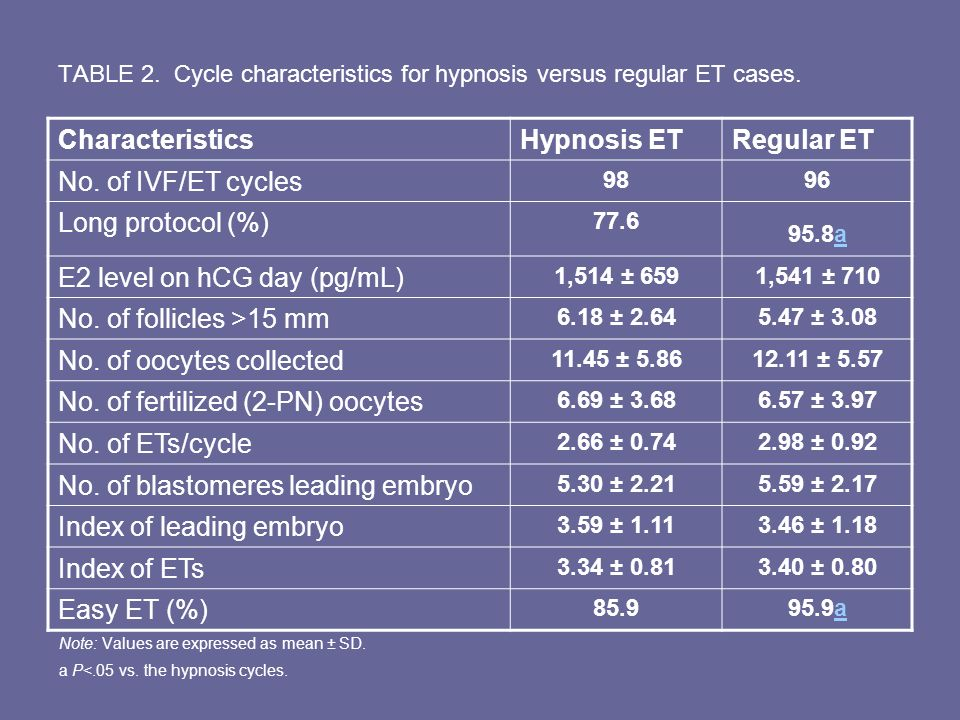 TABLE 2. Cycle characteristics for hypnosis versus regular ET cases.