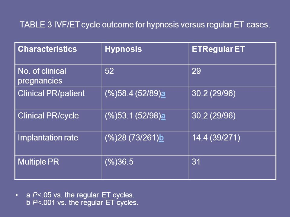 TABLE 3 IVF/ET cycle outcome for hypnosis versus regular ET cases.
