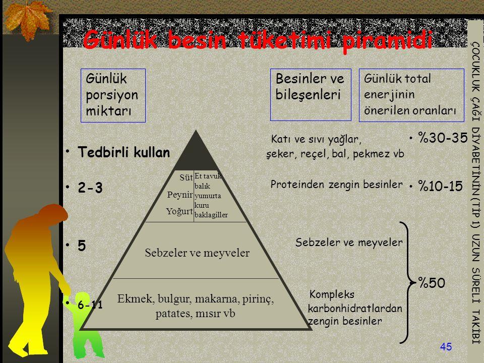Günlük besin tüketimi piramidi