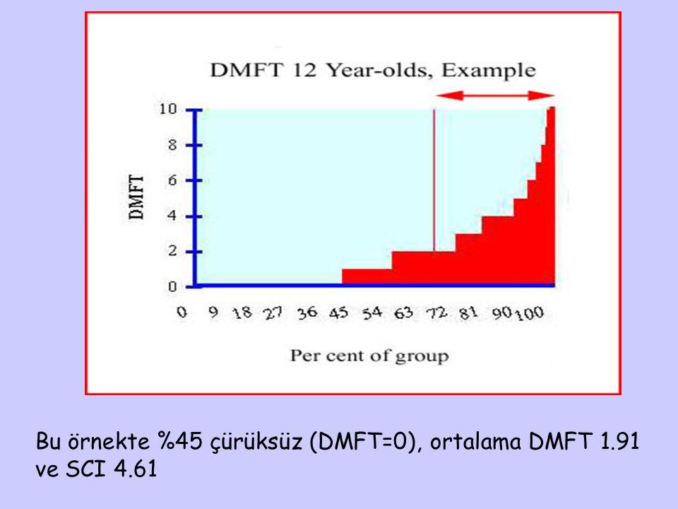 Bu örnekte %45 çürüksüz (DMFT=0), ortalama DMFT 1.91