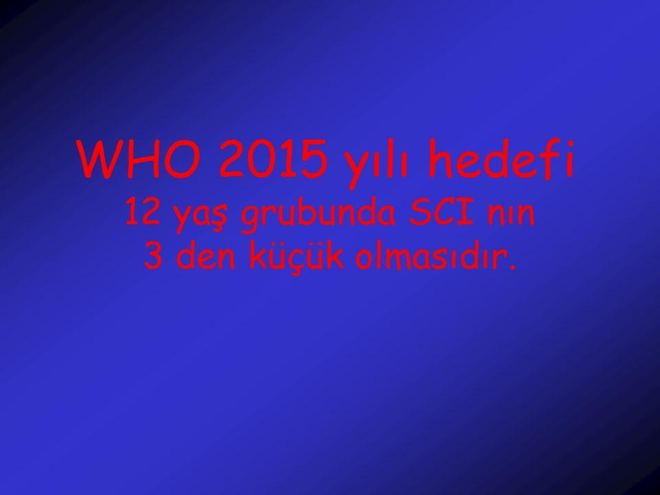 WHO 2015 yılı hedefi 12 yaş grubunda SCI nın 3 den küçük olmasıdır.