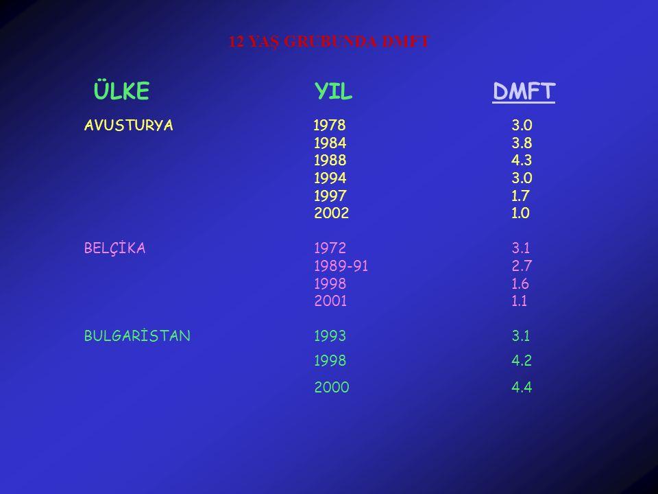 ÜLKE YIL DMFT 12 YAŞ GRUBUNDA DMFT