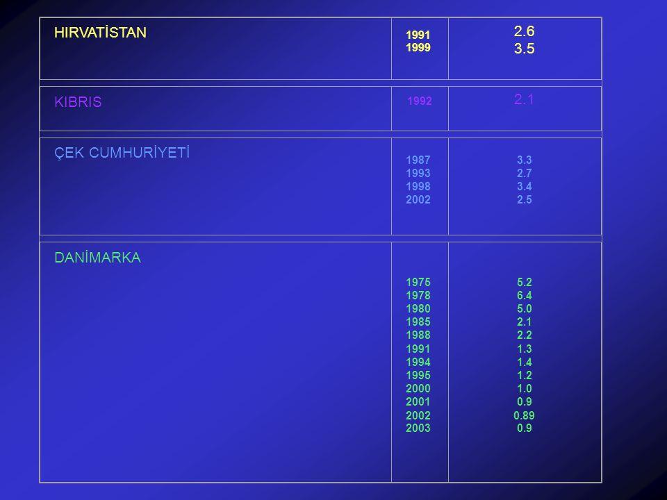 HIRVATİSTAN 2.6 3.5 KIBRIS 2.1 ÇEK CUMHURİYETİ DANİMARKA 1991 1999