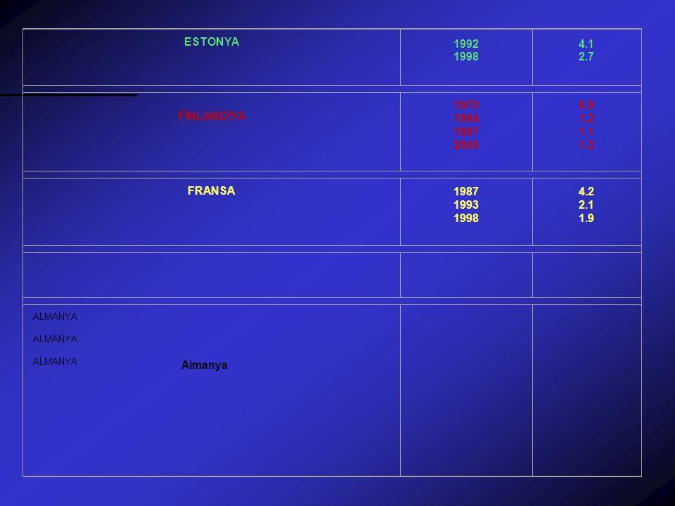 ESTONYA 1992 1998. 4.1 2.7. FİNLANDİYA. 1975 1994 1997 2000. 6.9 1.2 1.1 1.2. FRANSA. 1987 1993 1998.