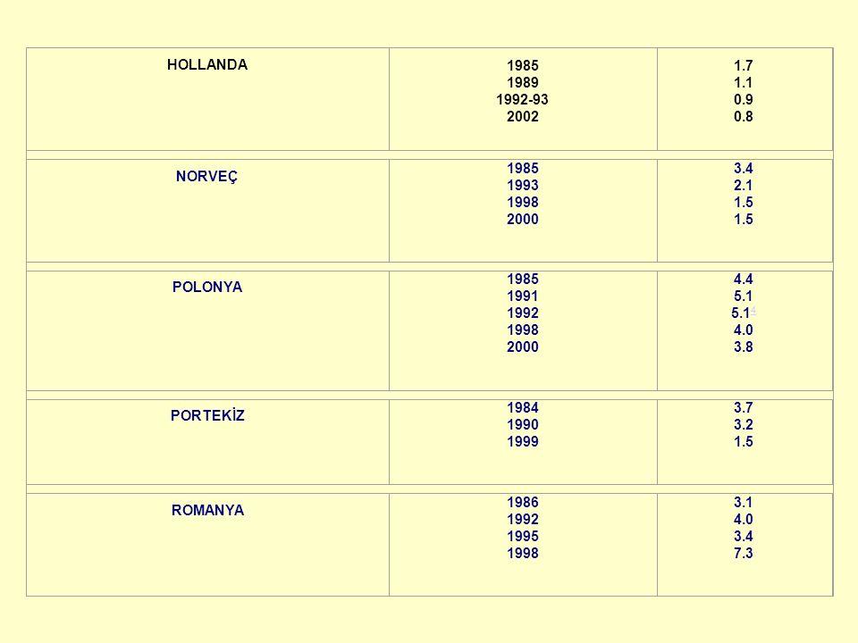 HOLLANDA 1985 1989 1992-93 2002. 1.7 1.1 0.9 0.8. NORVEÇ. 1985 1993 1998 2000. 3.4 2.1 1.5 1.5.