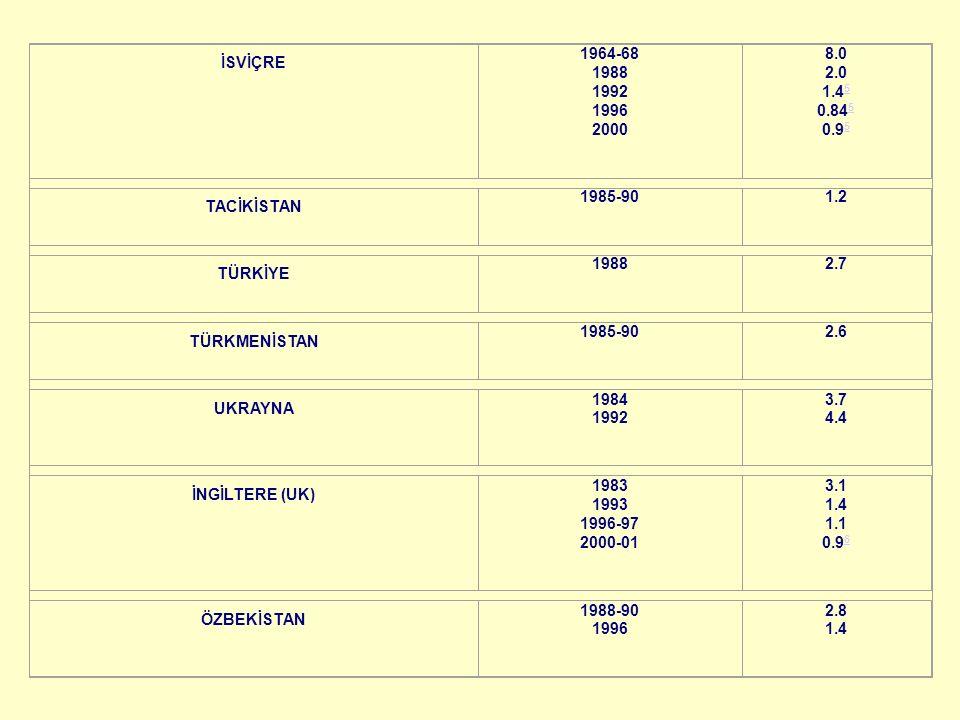 İSVİÇRE 1964-68 1988 1992 1996 2000. 8.0 2.0 1.45 0.845 0.95. TACİKİSTAN. 1985-90. 1.2. TÜRKİYE.