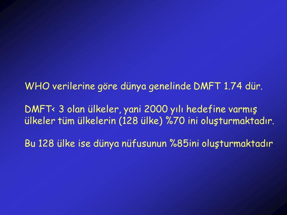 WHO verilerine göre dünya genelinde DMFT 1.74 dür.