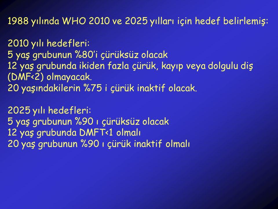 1988 yılında WHO 2010 ve 2025 yılları için hedef belirlemiş: