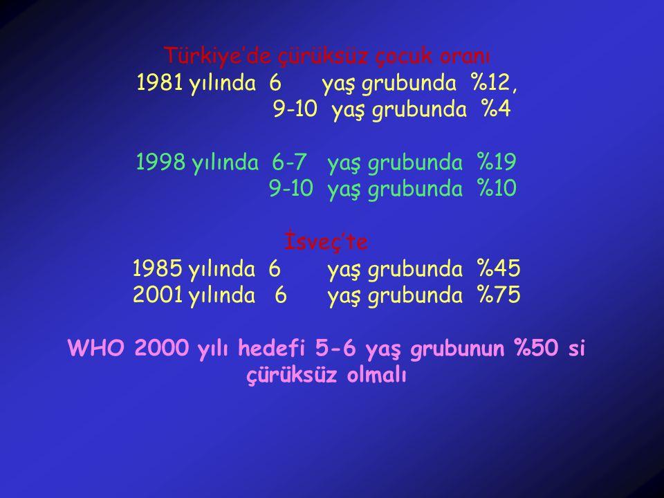 Türkiye'de çürüksüz çocuk oranı 1981 yılında 6 yaş grubunda %12,