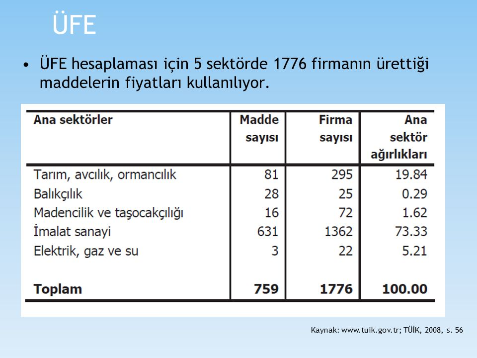 ÜFE ÜFE hesaplaması için 5 sektörde 1776 firmanın ürettiği maddelerin fiyatları kullanılıyor.