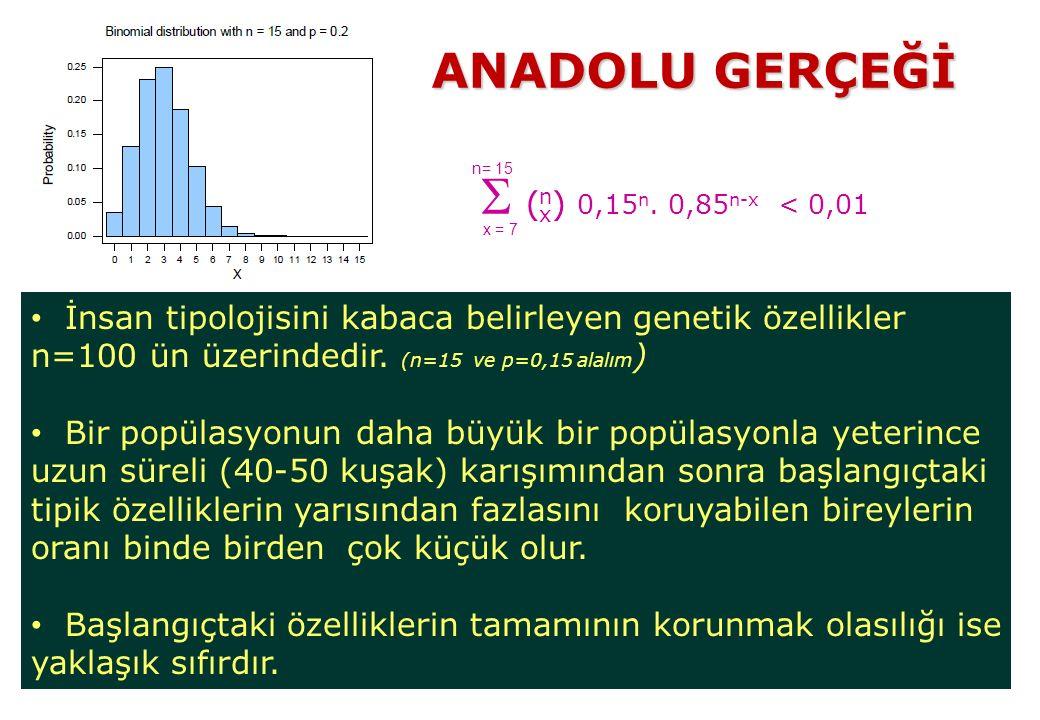 ANADOLU GERÇEĞİ  0,15n. 0,85n-x < 0,01. n= 15. ( ) n. x. x = 7.