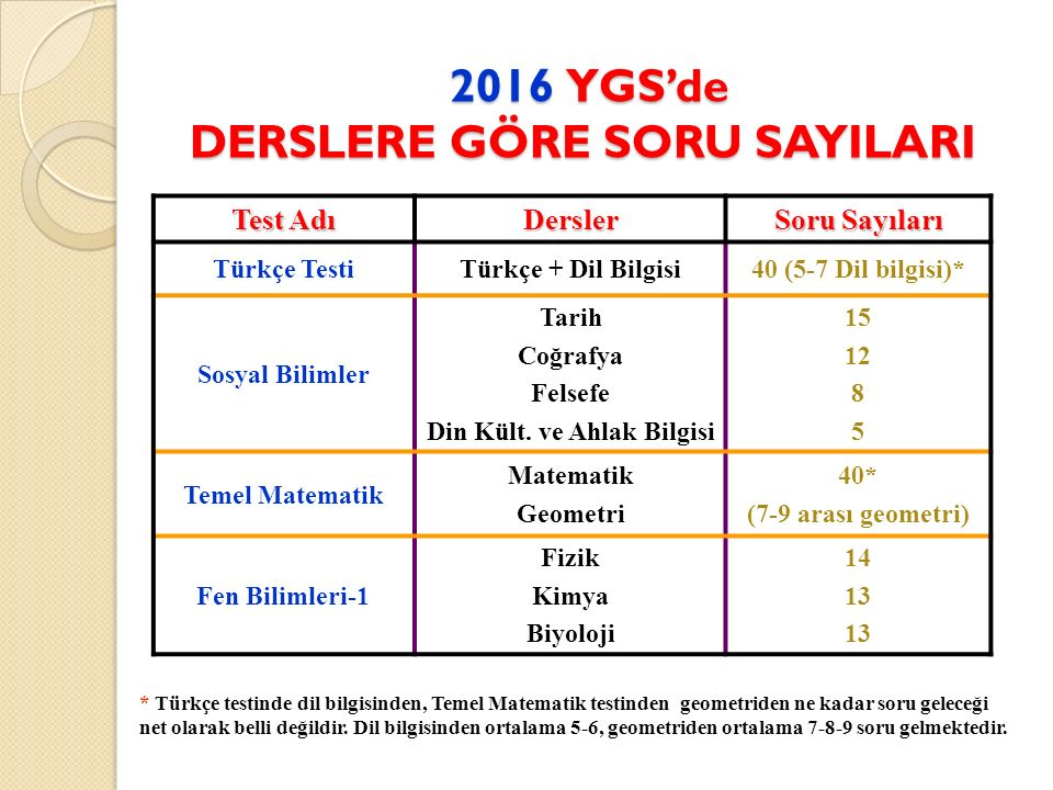 2016 YGS'de DERSLERE GÖRE SORU SAYILARI