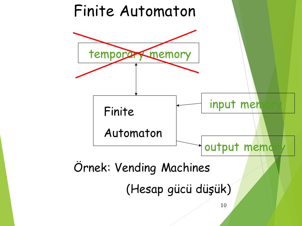Finite Automaton temporary memory input memory Finite Automaton