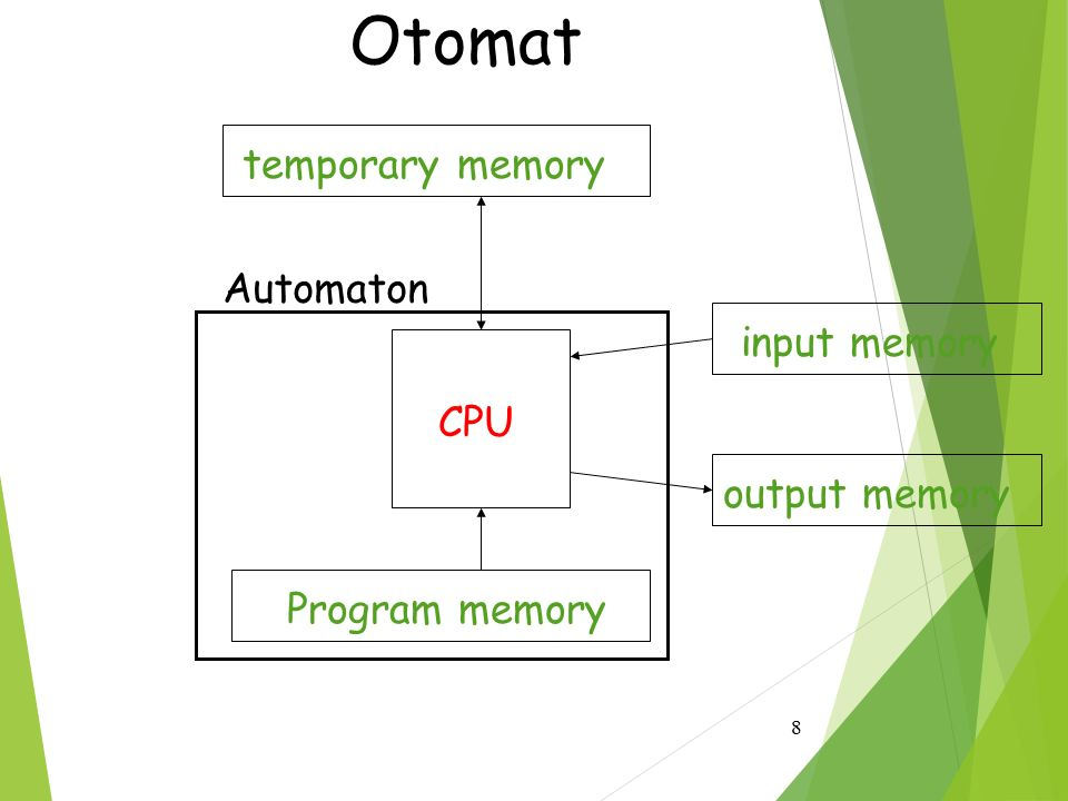 Otomat temporary memory Automaton input memory CPU output memory