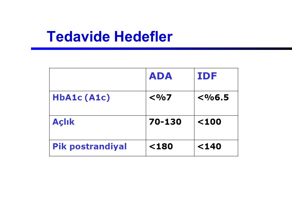 Tedavide Hedefler ADA IDF HbA1c (A1c) <%7 <%6.5 Açlık 70-130