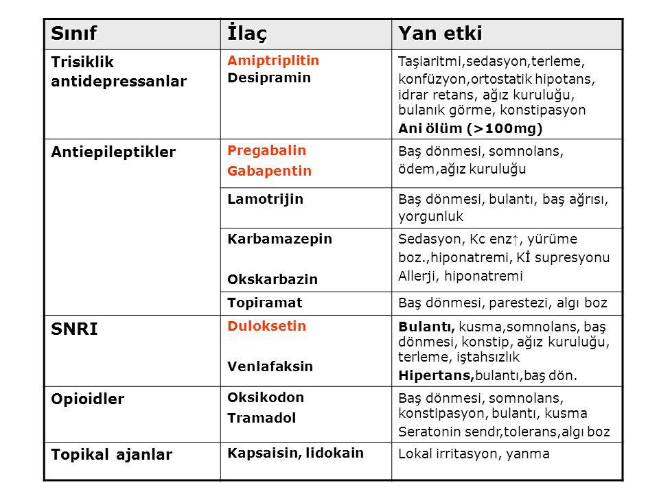 Sınıf İlaç Yan etki SNRI Trisiklik antidepressanlar Antiepileptikler