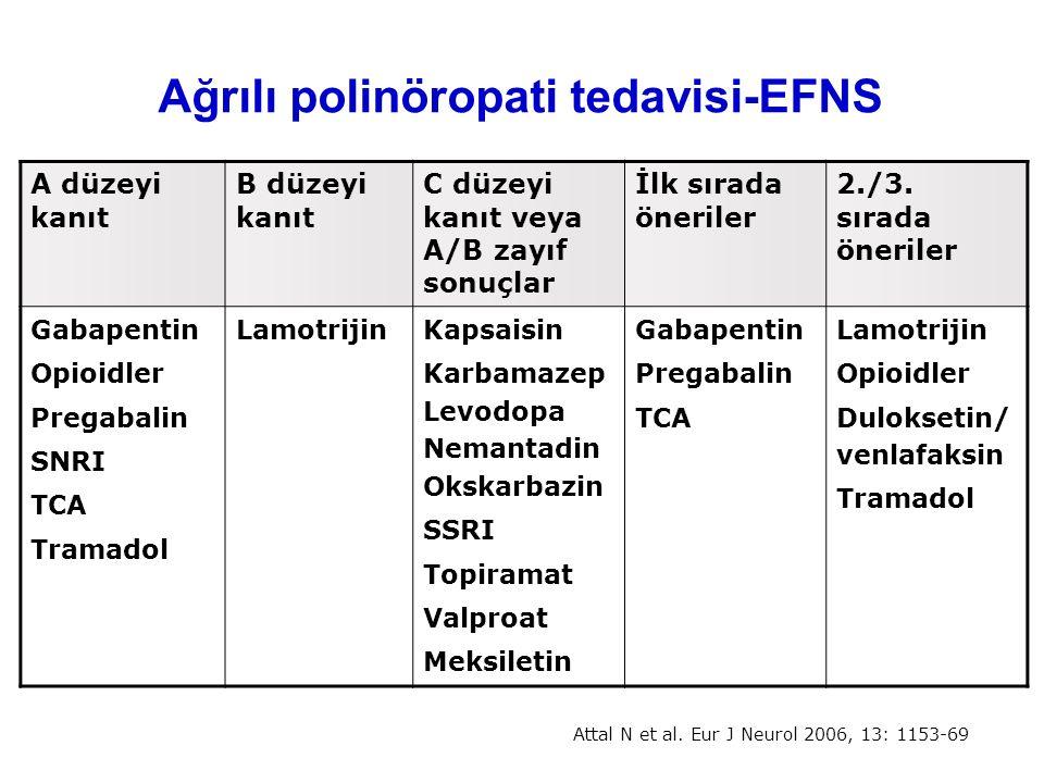 Ağrılı polinöropati tedavisi-EFNS