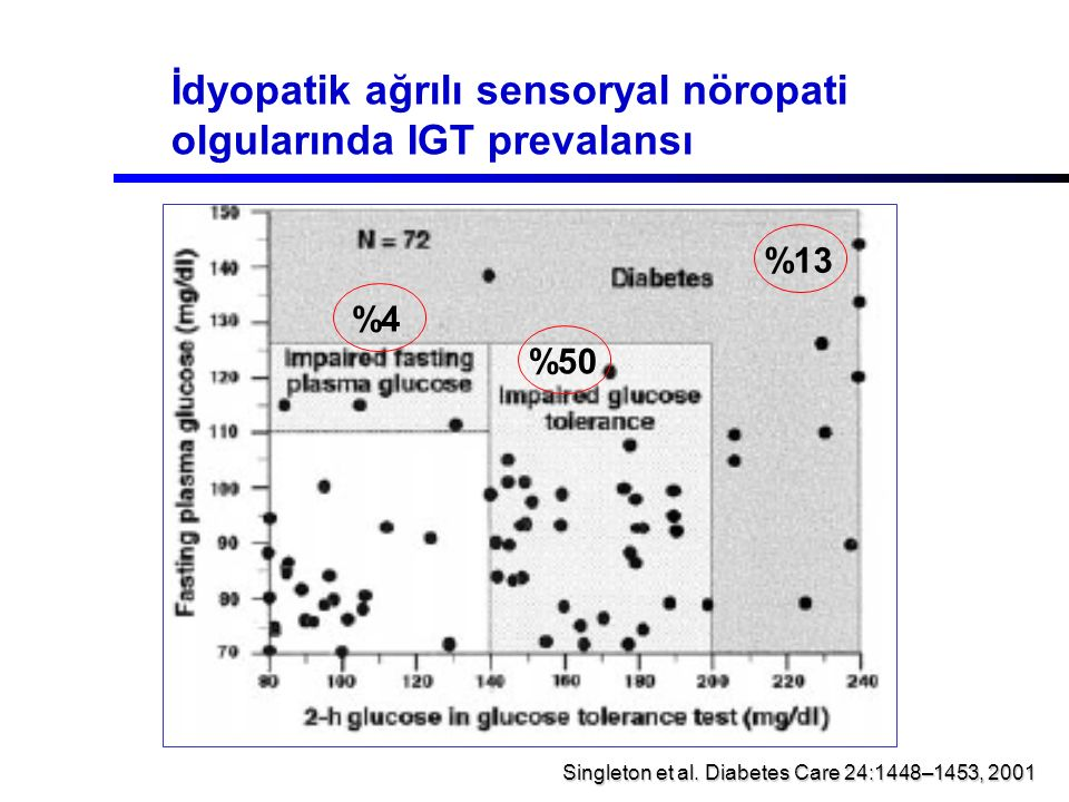 İdyopatik ağrılı sensoryal nöropati olgularında IGT prevalansı