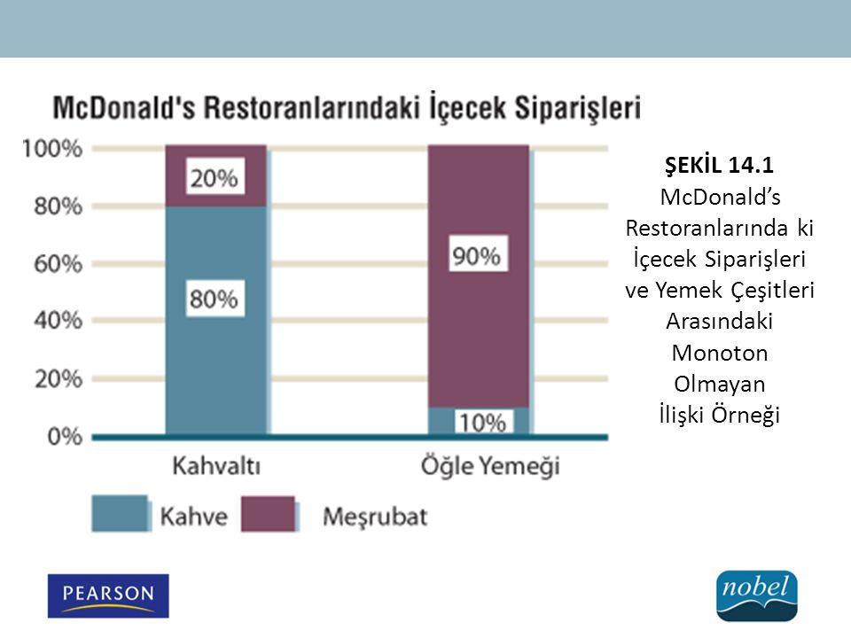 ŞEKİL 14.1 McDonald's Restoranlarında ki İçecek Siparişleri ve Yemek Çeşitleri Arasındaki Monoton Olmayan.