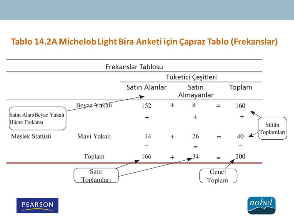 Tablo 14.2A Michelob Light Bira Anketi için Çapraz Tablo (Frekanslar)