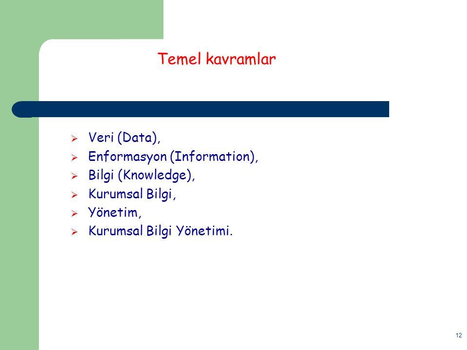 Temel kavramlar Veri (Data), Enformasyon (Information),